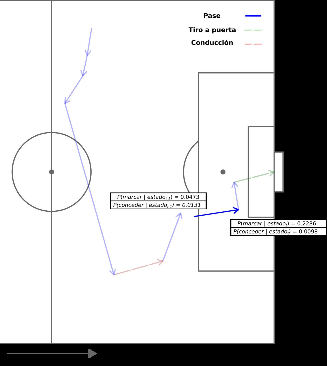 *Probabilidad de marcar y conceder del Real Madrid antes y después de un pase de Benzema