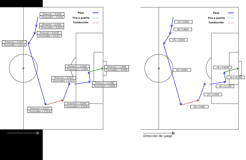 *En la izquierda, evolución de la probabilidad de marcar o recibir gol durante una jugada. En la derecha, valor generado por cada acción.