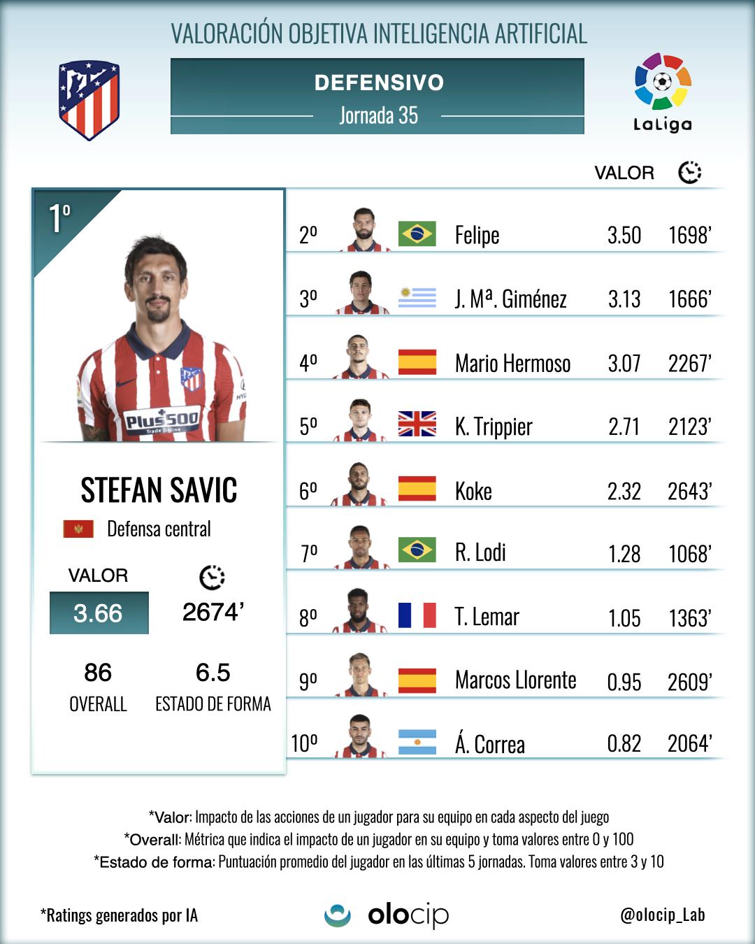 *Top 10 de jugadores del ATM que más valor han aportado a su equipo con acciones defensivas
