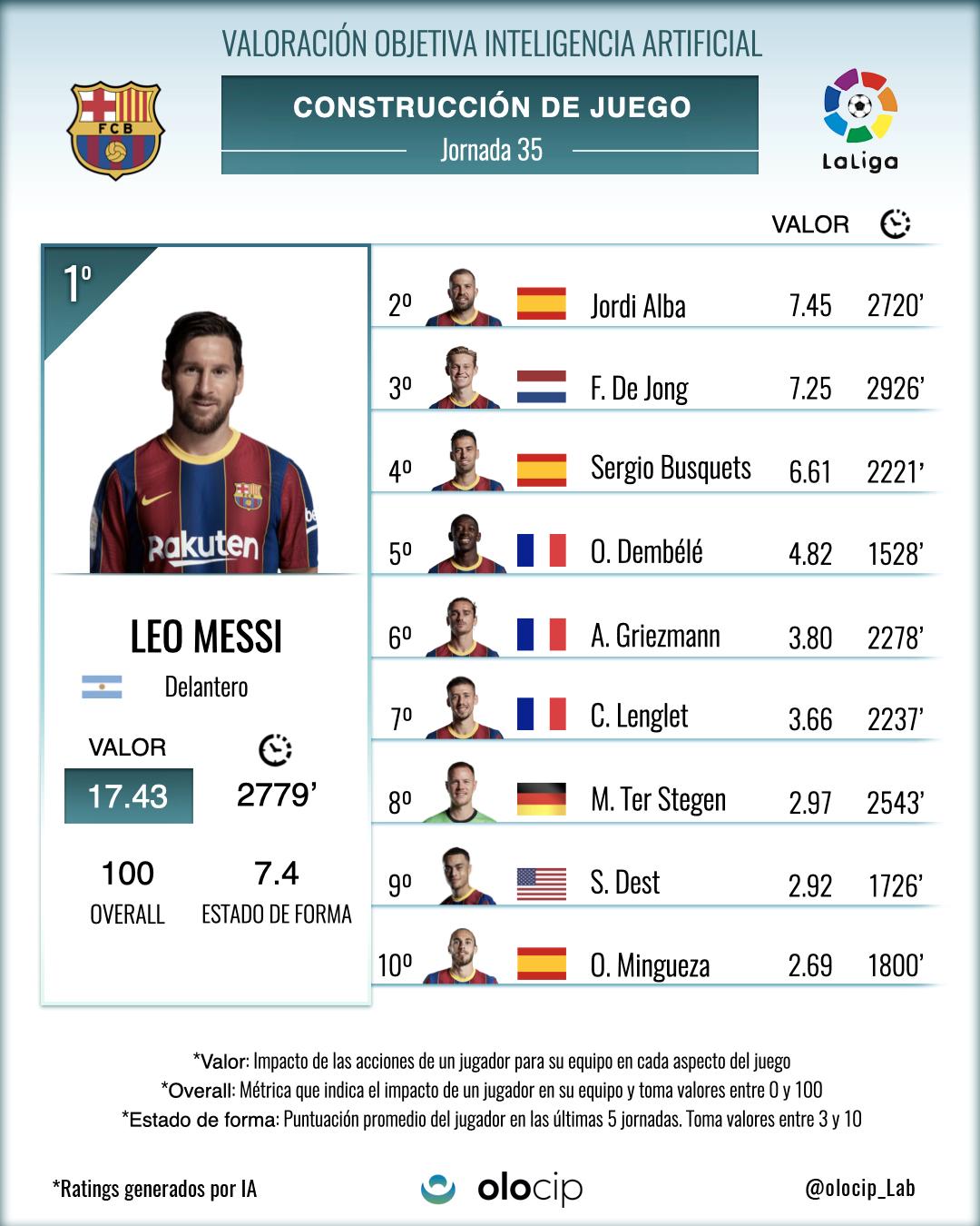*Top 10 de jugadores del FCB que más valor han aportado a su equipo con acciones de construcción de juego