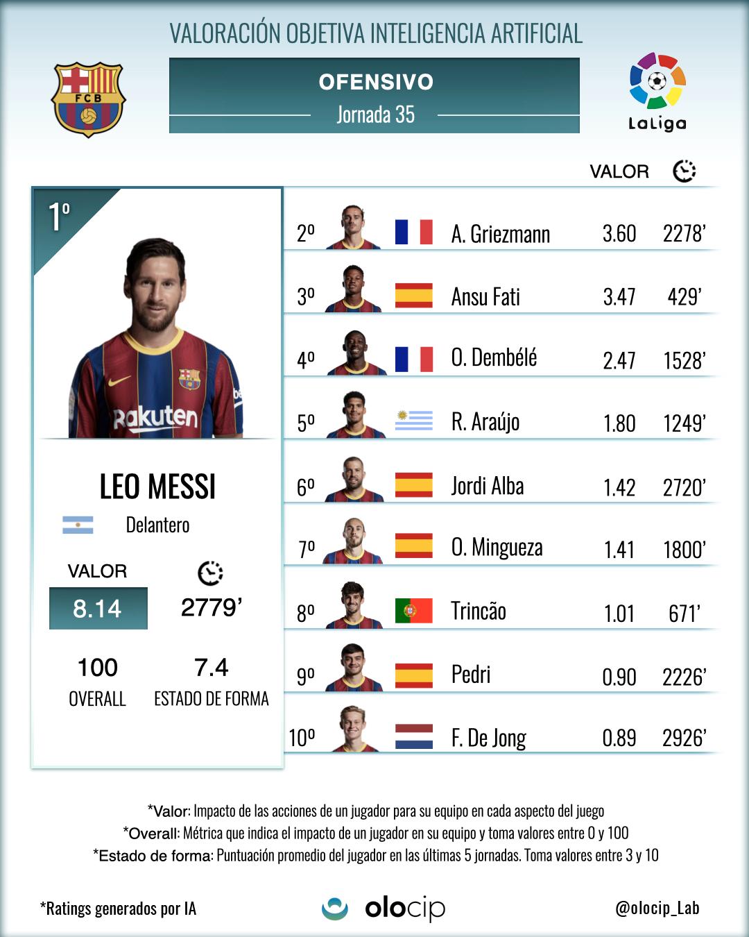 *Top 10 de jugadores del FCB que más valor han aportado a su equipo con acciones ofensivas