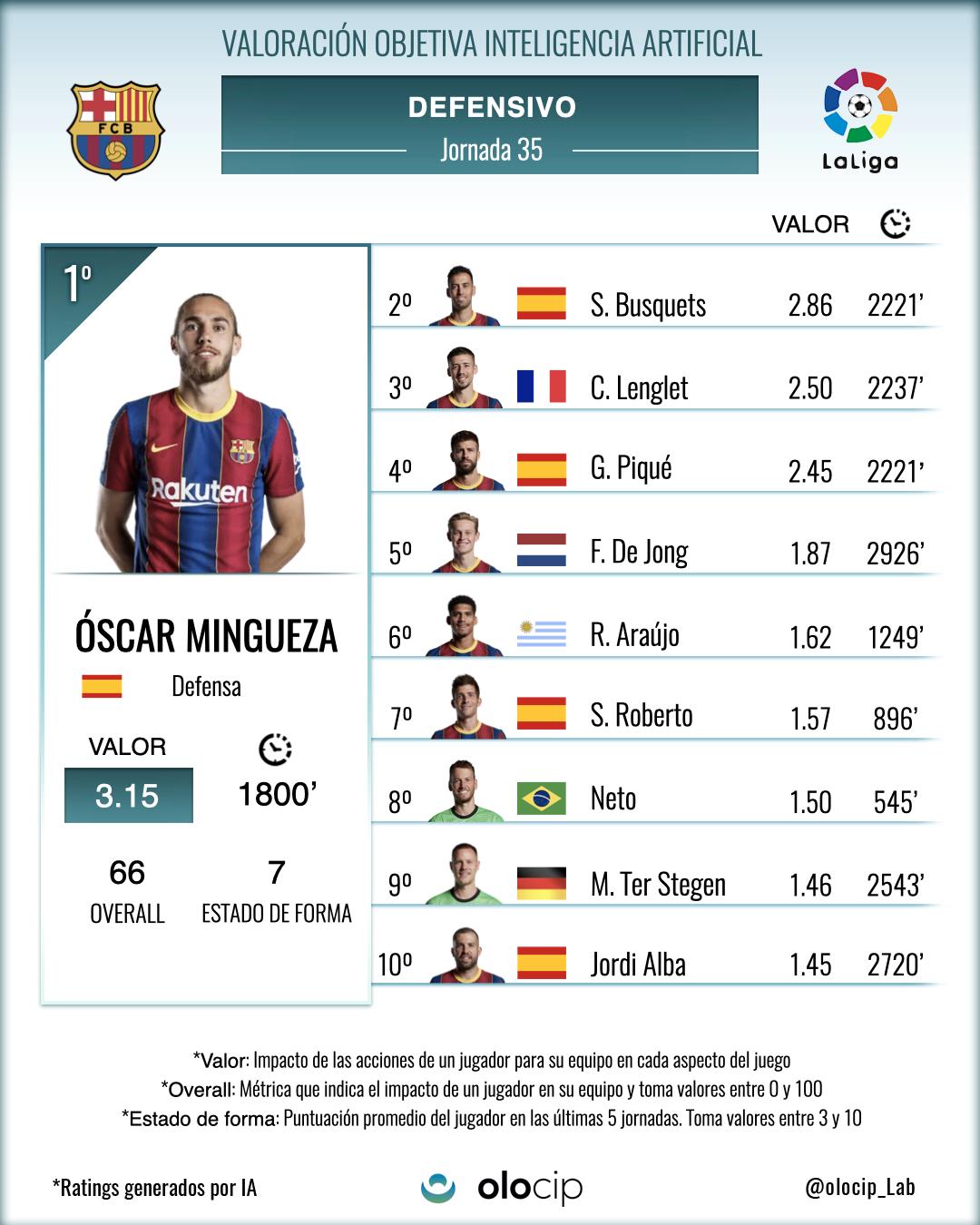 *Top 10 de jugadores del FCB que más valor han aportado a su equipo con acciones defensivas