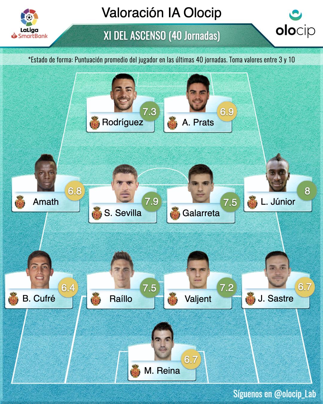 *Alineación de los mejores jugadores del Mallorca hasta la jornada 40