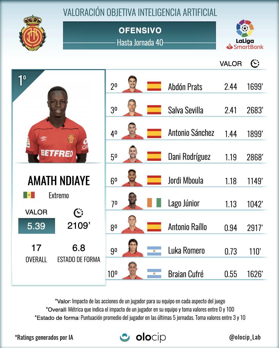 *Top 10 de jugadores del Mallorca que más valor han aportado a su equipo con acciones ofensivas