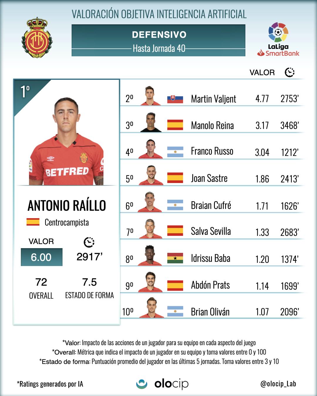 *Top 10 de jugadores del Mallorca que más valor han aportado a su equipo con acciones defensivas