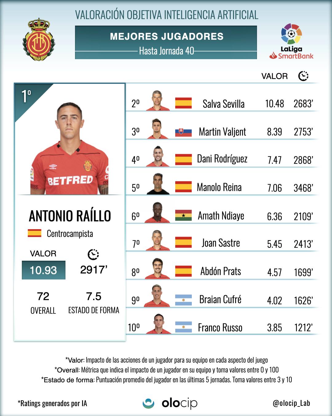 *Top 10 de jugadores del Mallorca que más valor han aportado al equipo en 40 jornadas